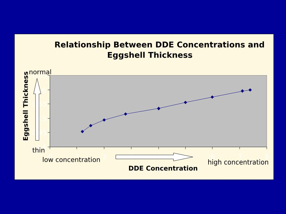 This graph shows a situation where eggshells with higher concentrations of DDE are thicker than those with lower concentrations of DDE.