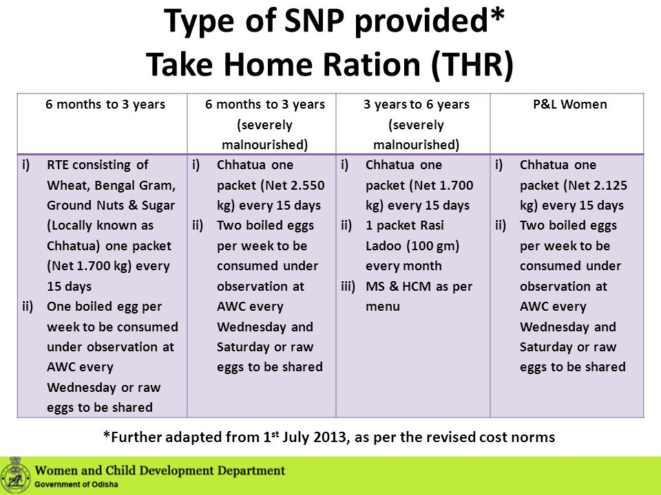 Type of SNP provided* Take Home Ration (THR)