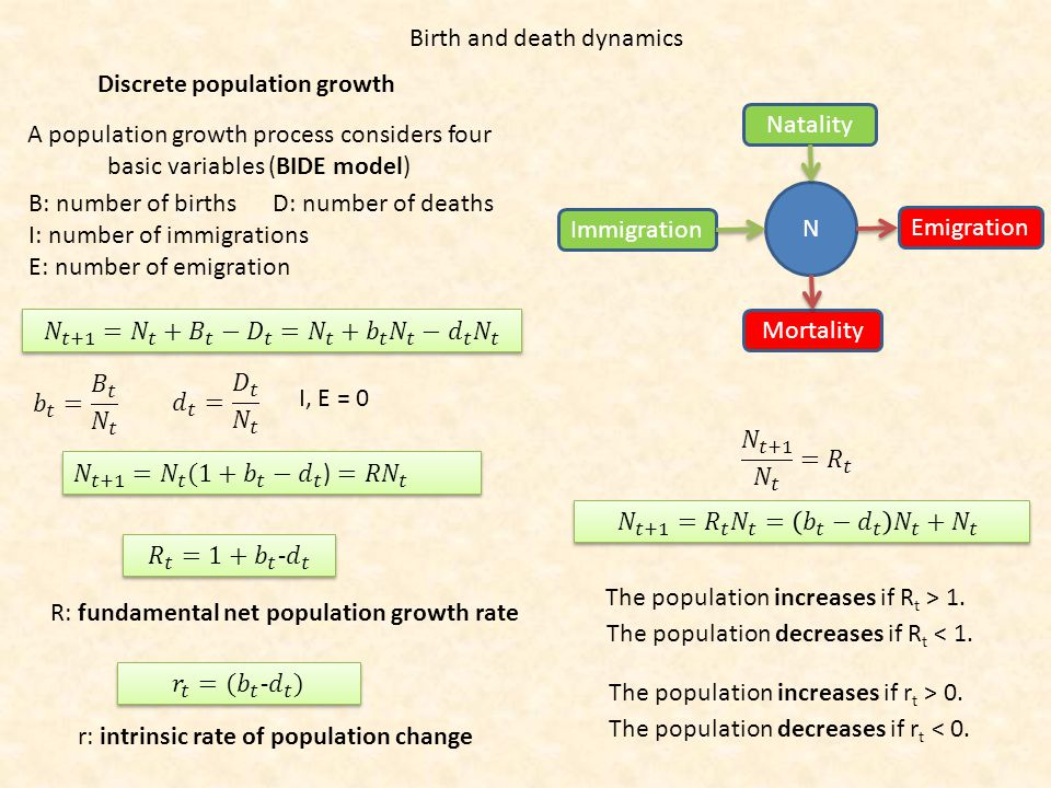 Discrete population growth