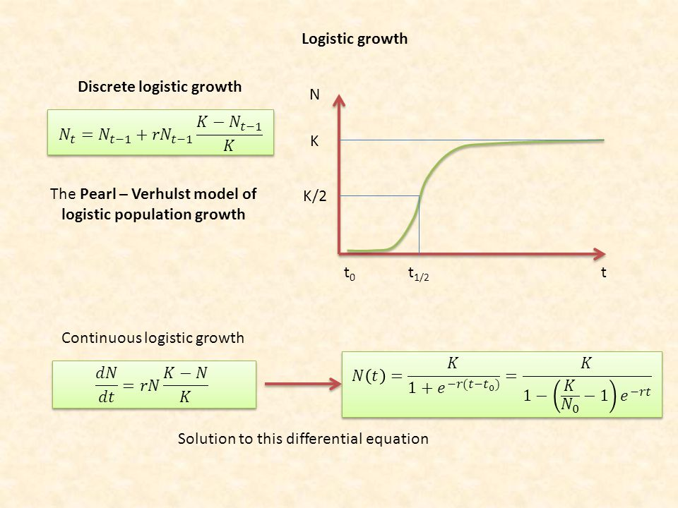 Discrete logistic growth