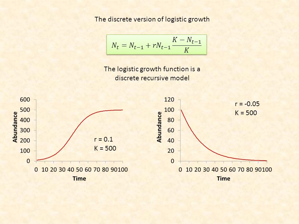 The logistic growth function is a discrete recursive model