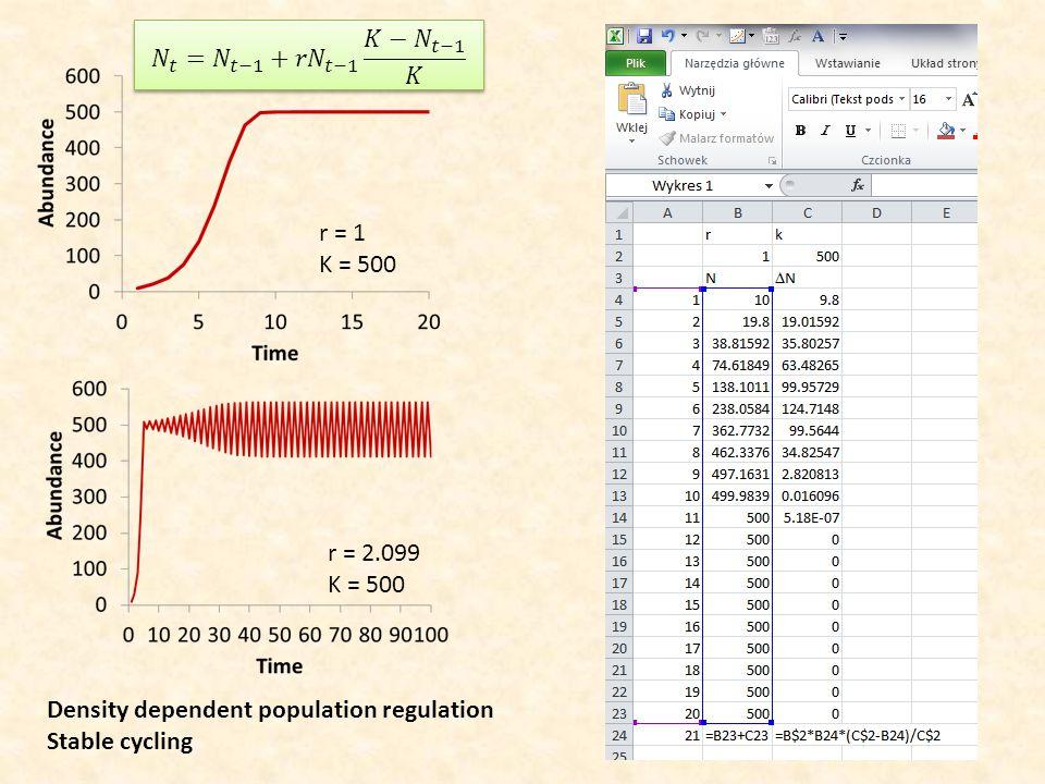 𝑁 𝑡 = 𝑁 𝑡−1 + 𝑟𝑁 𝑡−1 𝐾− 𝑁 𝑡−1 𝐾 r = 1. K = 500. r = 2.099. K = 500. Density dependent population regulation.
