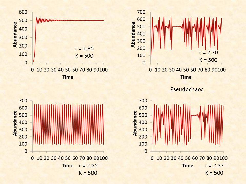 r = 1.95 K = 500 r = 2.70 K = 500 Pseudochaos r = 2.85 K = 500 r = 2.87 K = 500