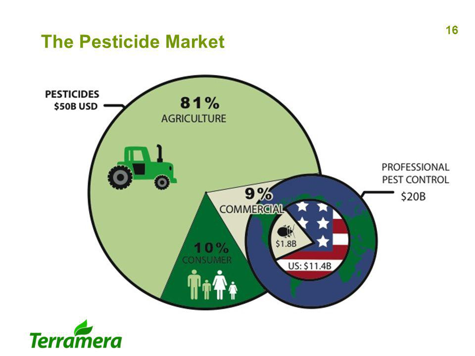 The Pesticide Market