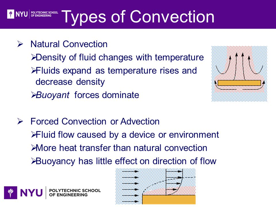 Types of Convection Natural Convection