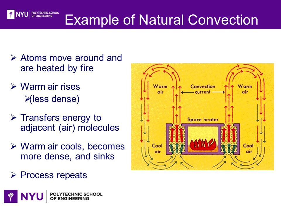 Example of Natural Convection
