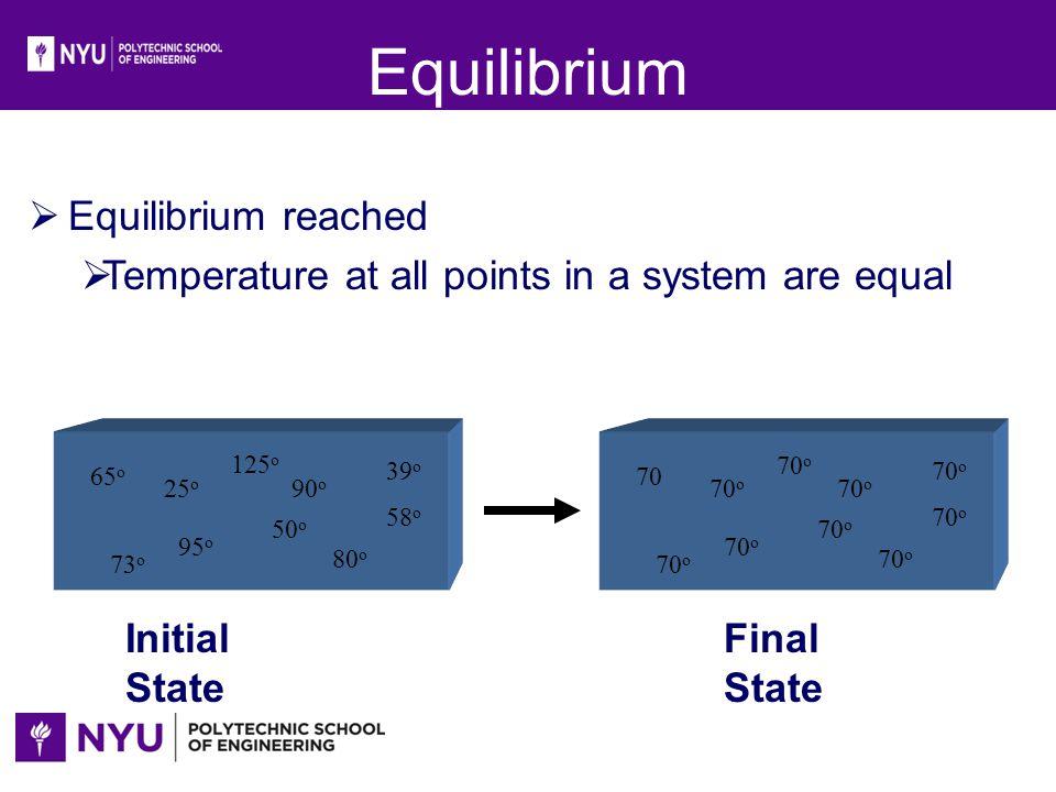 Equilibrium Equilibrium reached