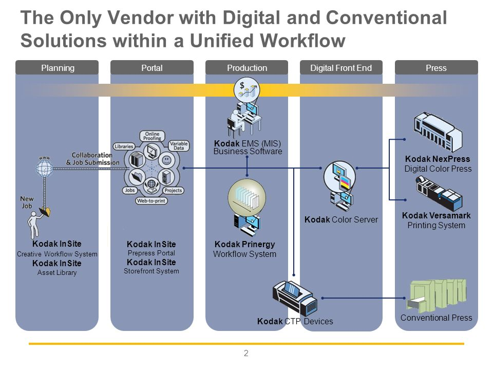 The Only Vendor with Digital and Conventional Solutions within a Unified Workflow