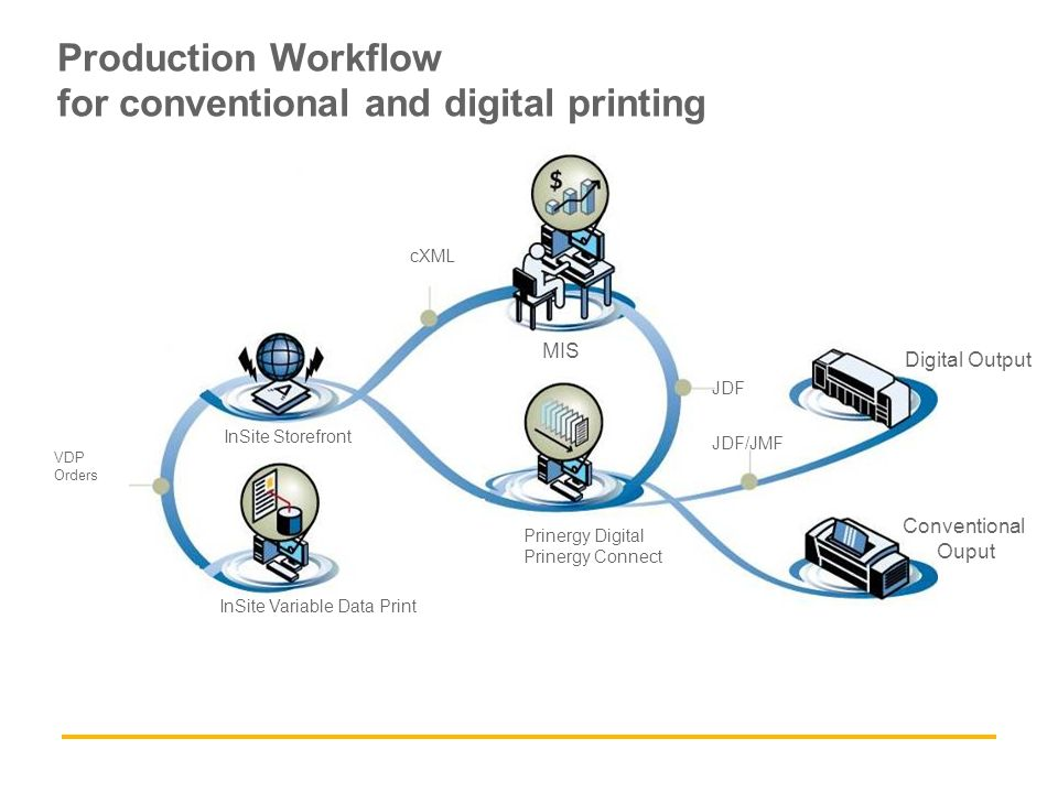 Production Workflow for conventional and digital printing