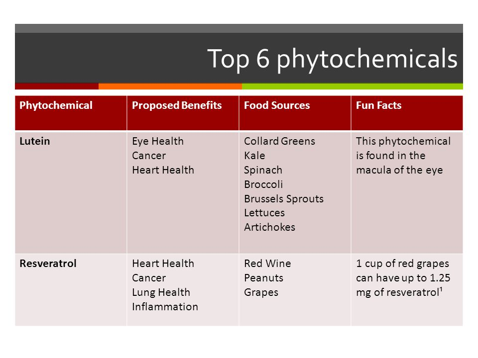 Top 6 phytochemicals Phytochemical Proposed Benefits Food Sources