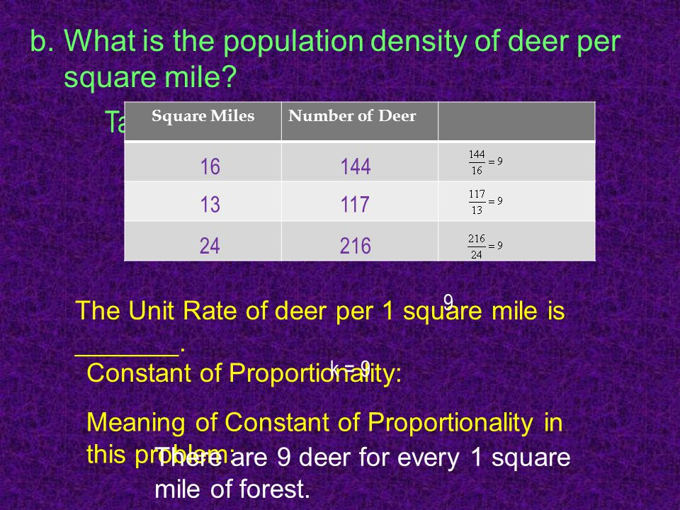 What is the population density of deer per square mile Table: