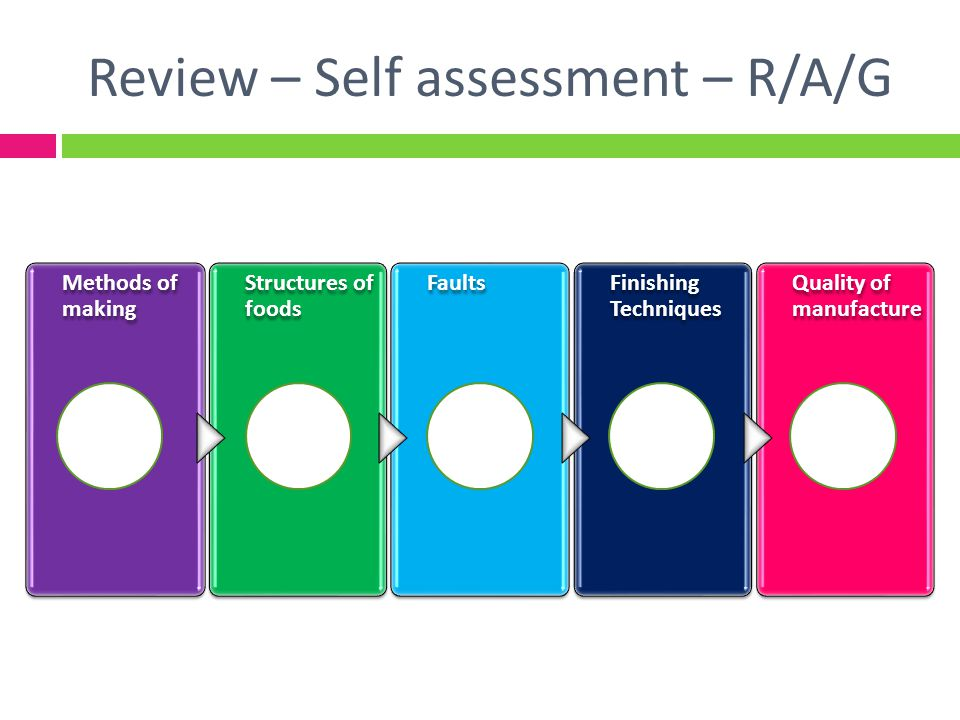 Review – Self assessment – R/A/G
