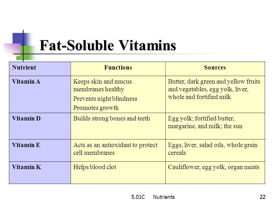 Fat-Soluble Vitamins Nutrient Functions Sources Vitamin A