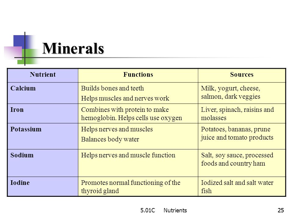 Minerals Nutrient Functions Sources Calcium Builds bones and teeth