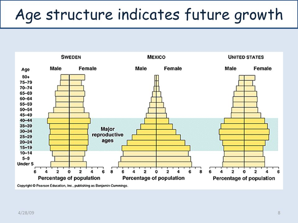 Age structure indicates future growth