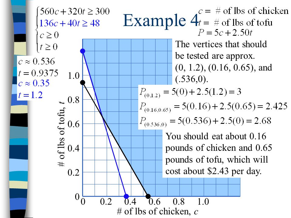 Example 4 The vertices that should be tested are approx. (0, 1.2), (0.16, 0.65), and (.536,0). 0.2.
