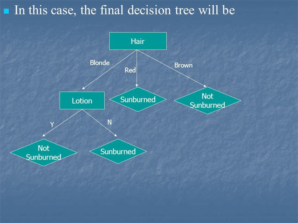 In this case, the final decision tree will be