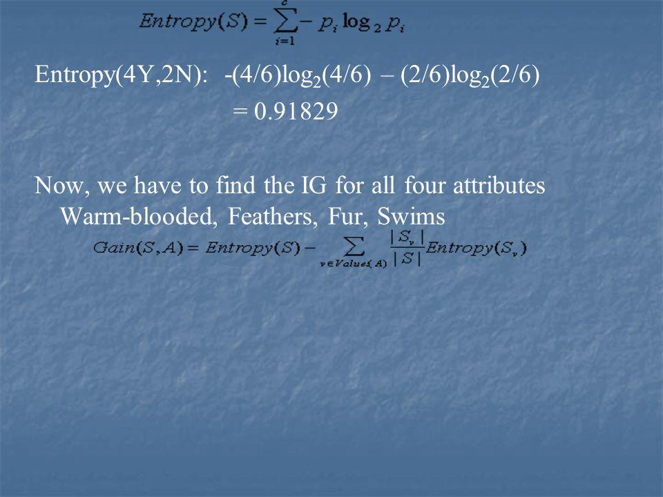 Entropy(4Y,2N): -(4/6)log2(4/6) – (2/6)log2(2/6)