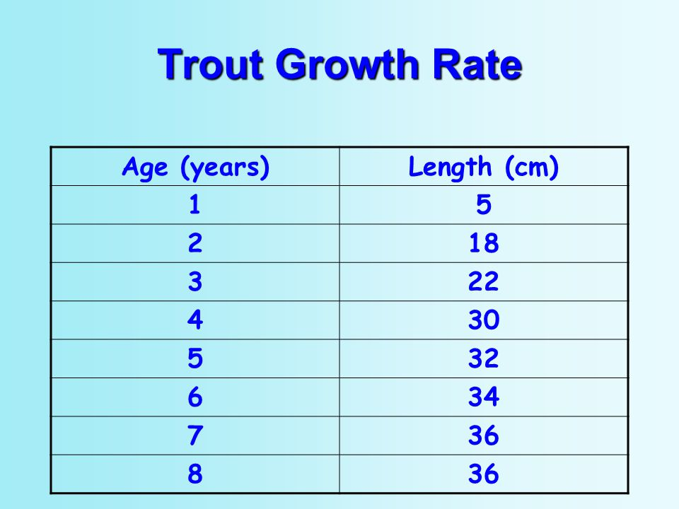 Trout Growth Rate Age (years) Length (cm) 1 5 2 18 3 22 4 30 32 6 34 7