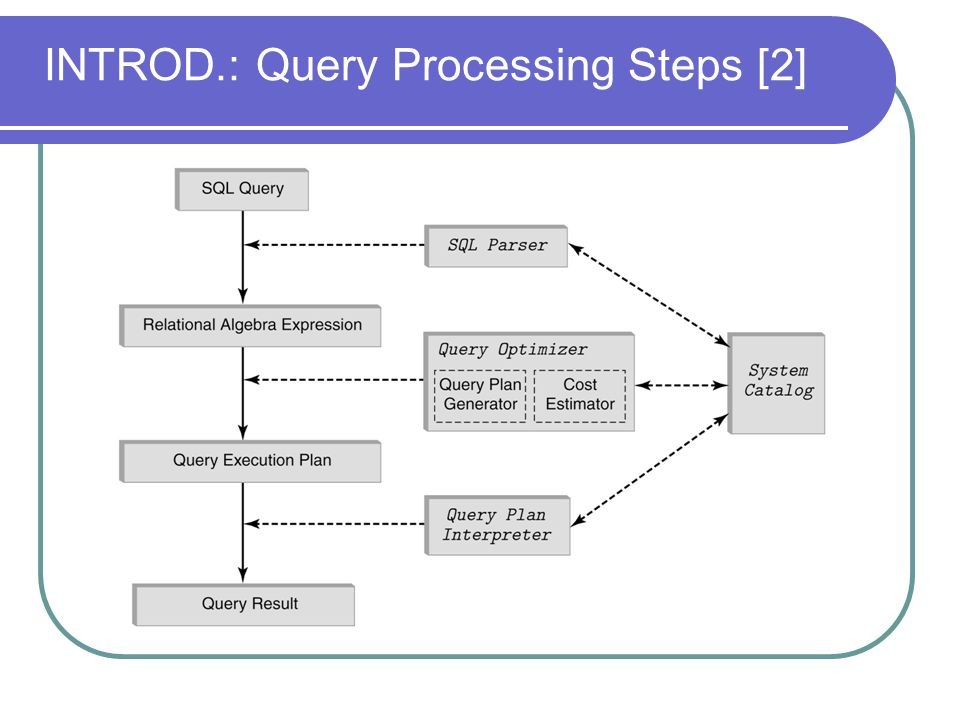 INTROD.: Query Processing Steps [2]