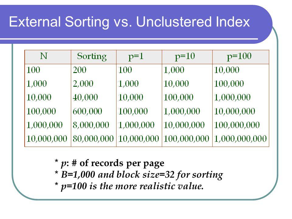 External Sorting vs. Unclustered Index