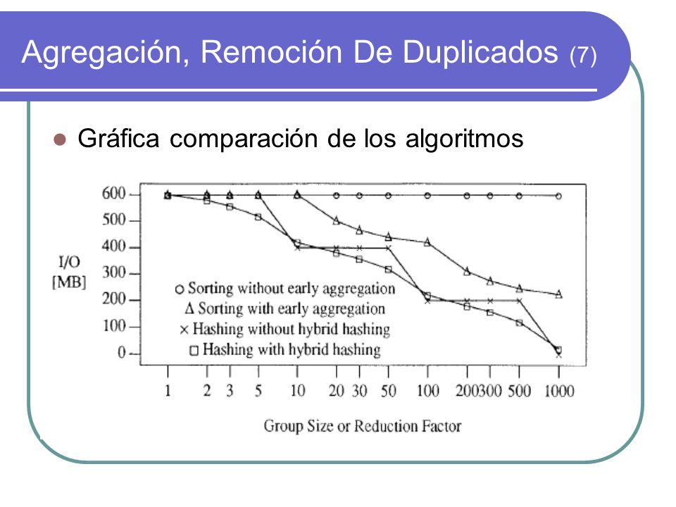 Agregación, Remoción De Duplicados (7)