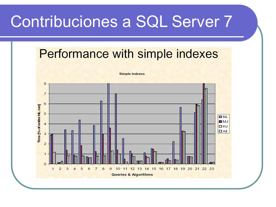 Contribuciones a SQL Server 7