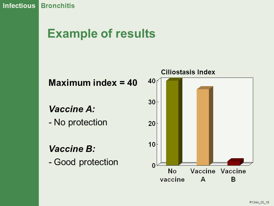 Example of results Maximum index = 40 Vaccine A: - No protection