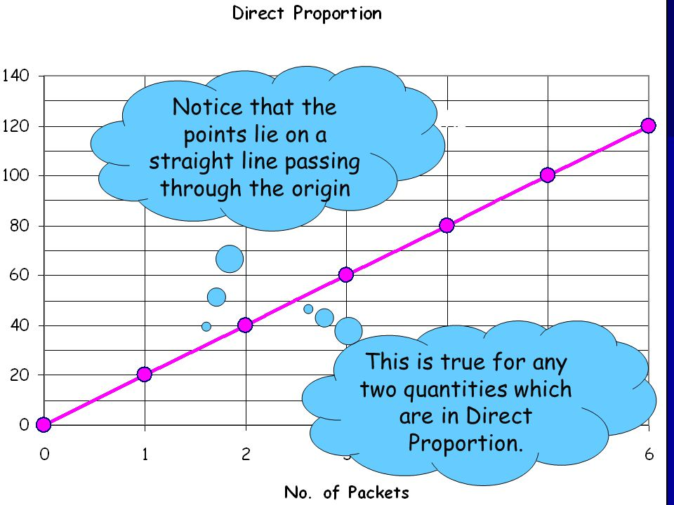 Direct Proportion Graphs