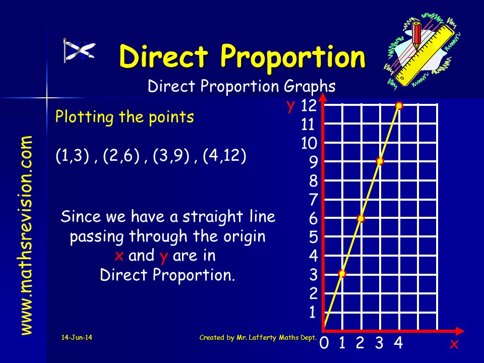 Direct Proportion www.mathsrevision.com Direct Proportion Graphs y 12