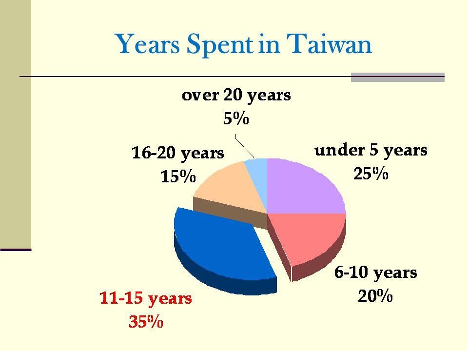 Years Spent in Taiwan