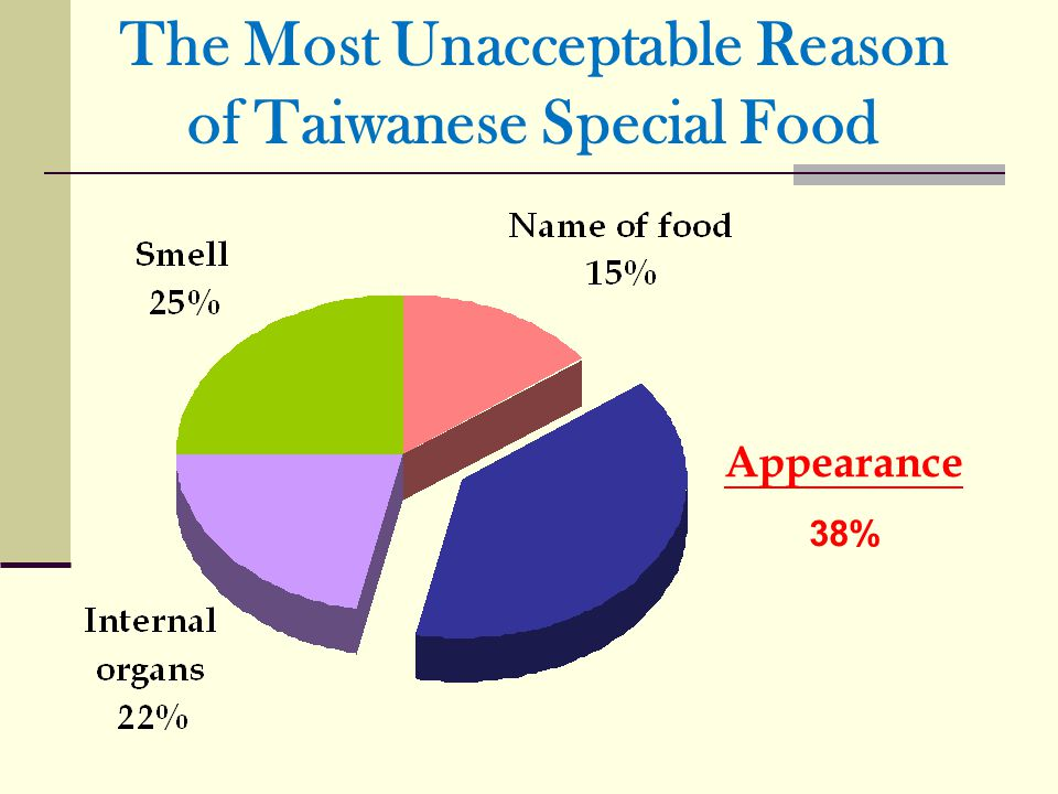The Most Unacceptable Reason of Taiwanese Special Food