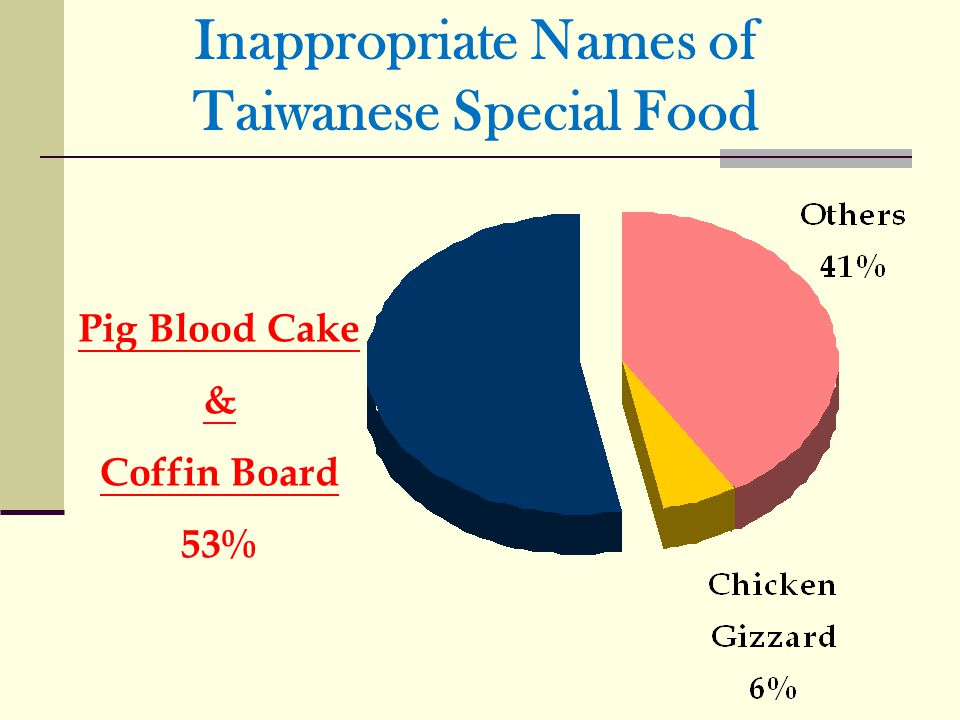 Inappropriate Names of Taiwanese Special Food