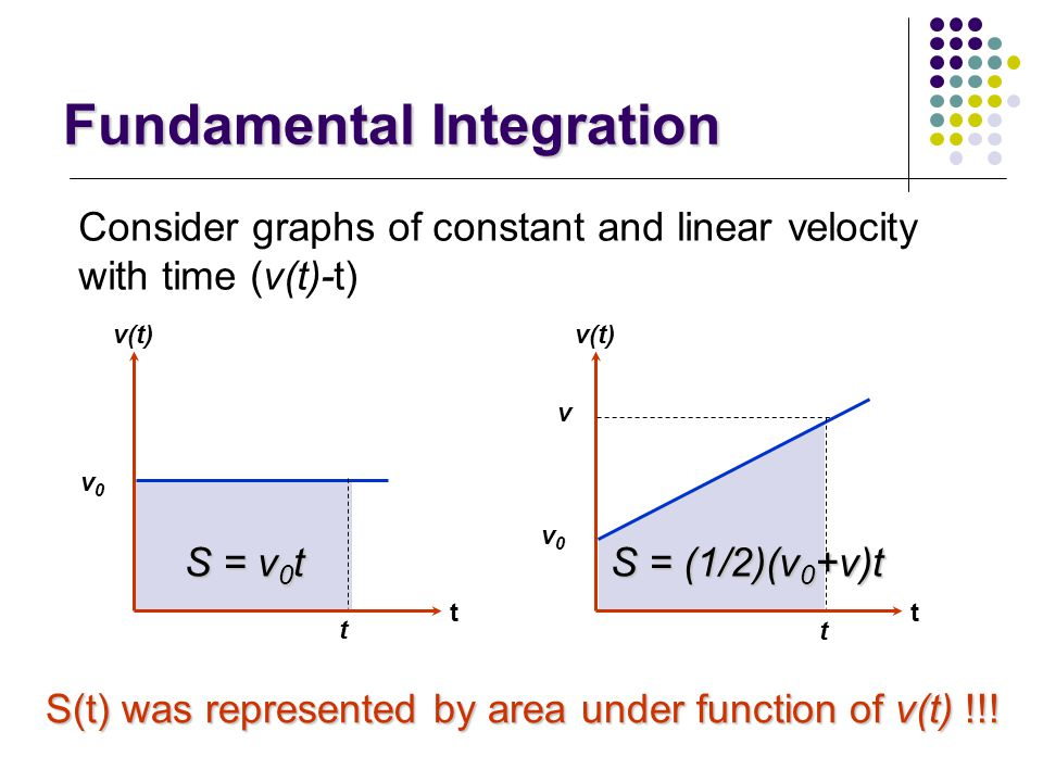 Fundamental Integration