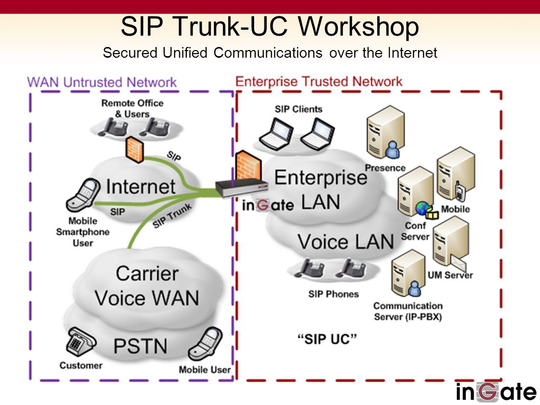SIP Trunk-UC Workshop Secured Unified Communications over the Internet