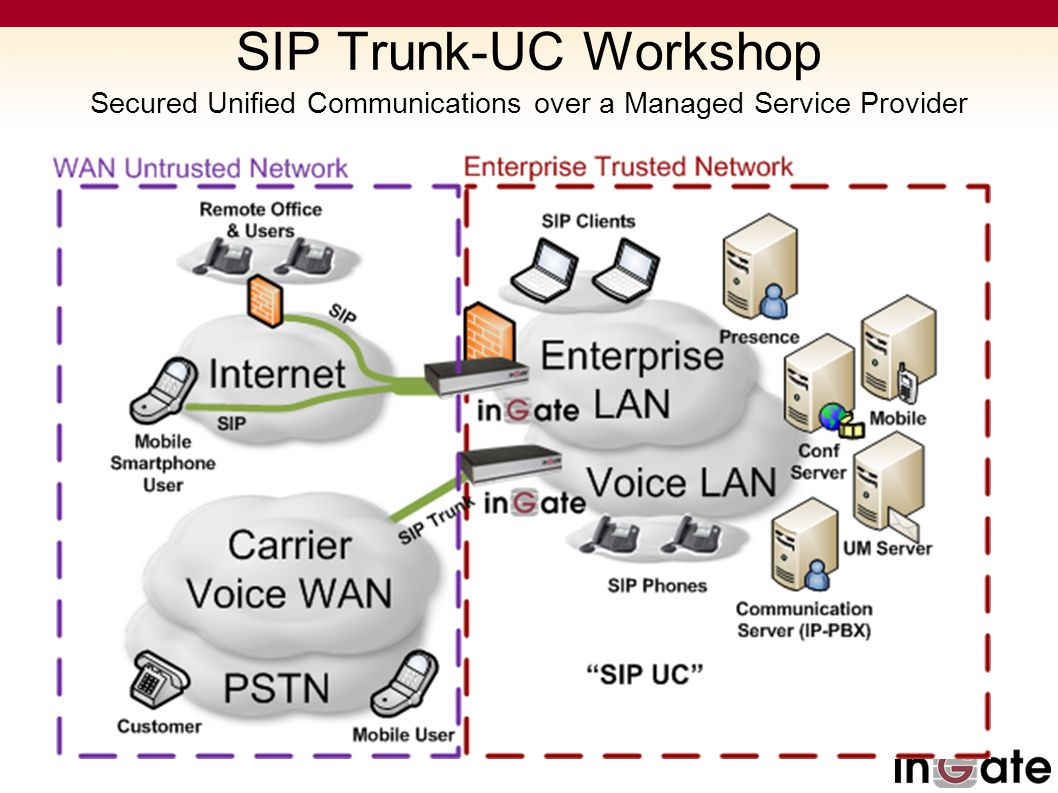 SIP Trunk-UC Workshop Secured Unified Communications over a Managed Service Provider