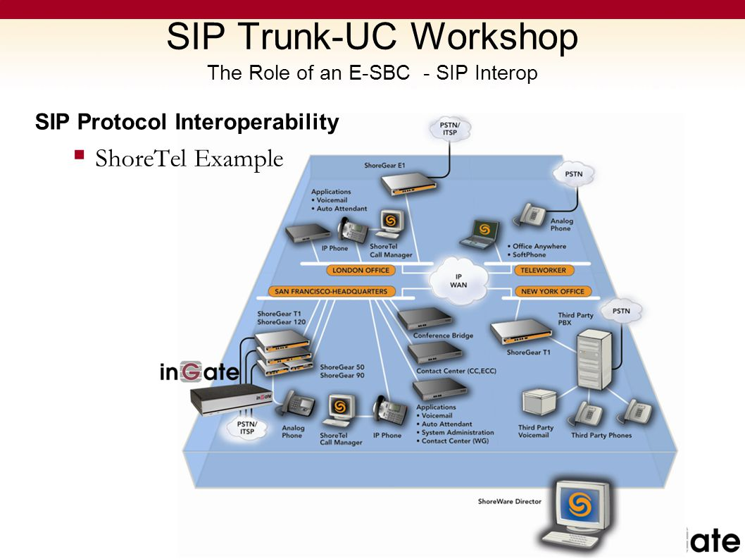 SIP Trunk-UC Workshop The Role of an E-SBC - SIP Interop