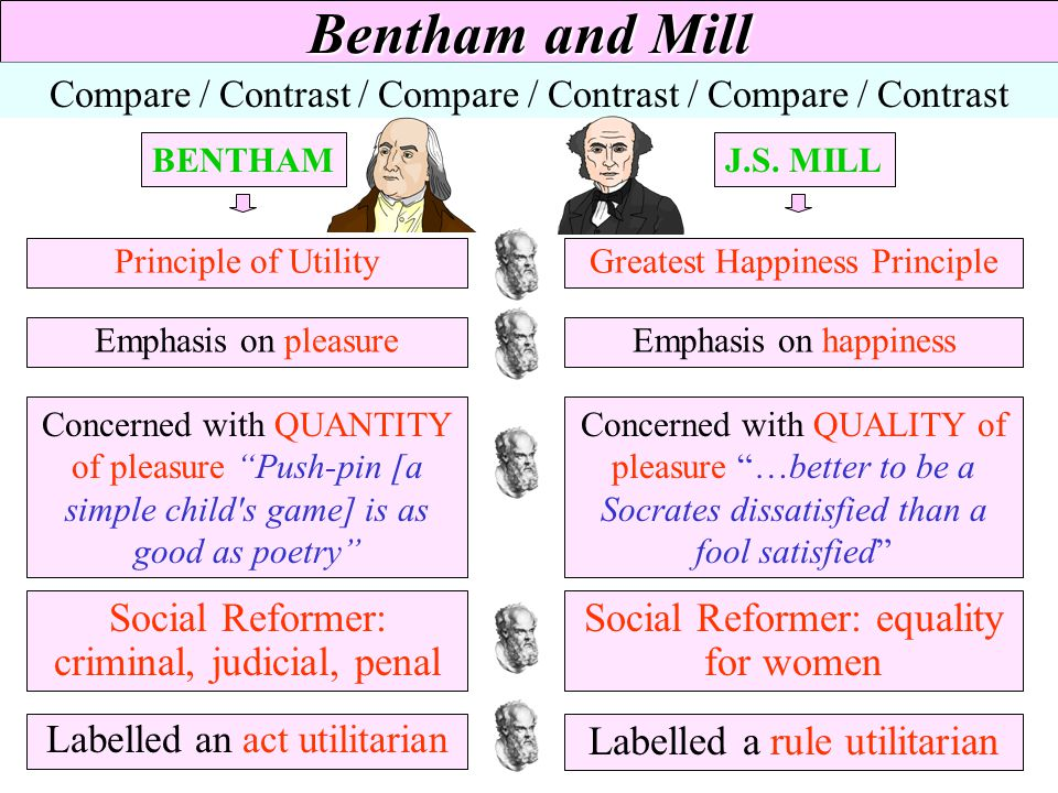Act and Rule Utilitarianism - ppt video online download Jeremy Bentham
