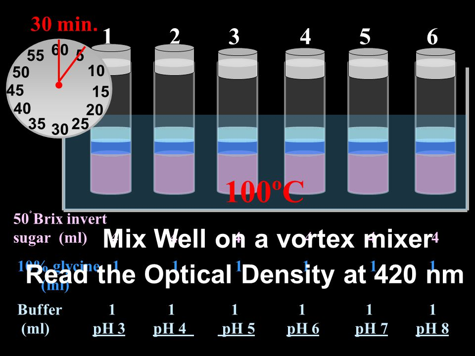 Mix Well on a vortex mixer Read the Optical Density at 420 nm