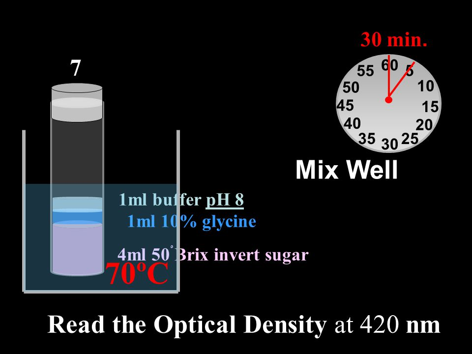 Read the Optical Density at 420 nm