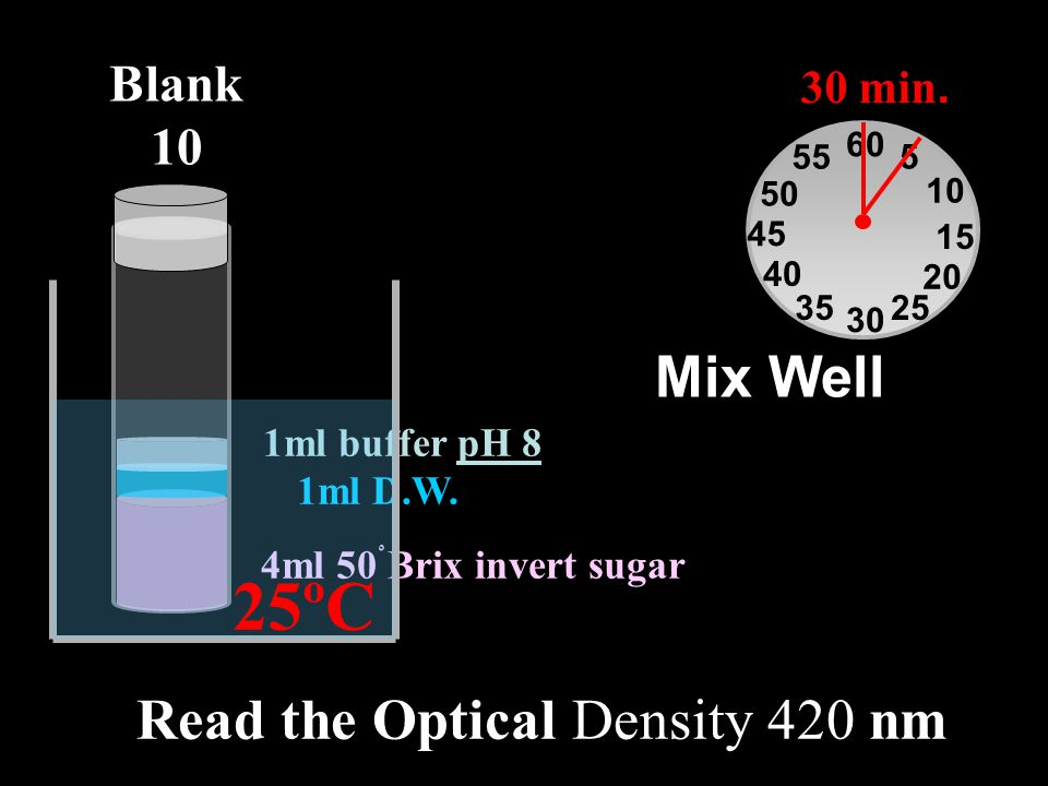 Read the Optical Density 420 nm