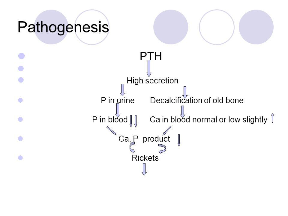 Pathogenesis PTH High secretion P in urine Decalcification of old bone