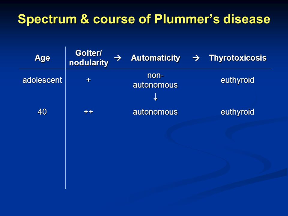 Spectrum & course of Plummer's disease