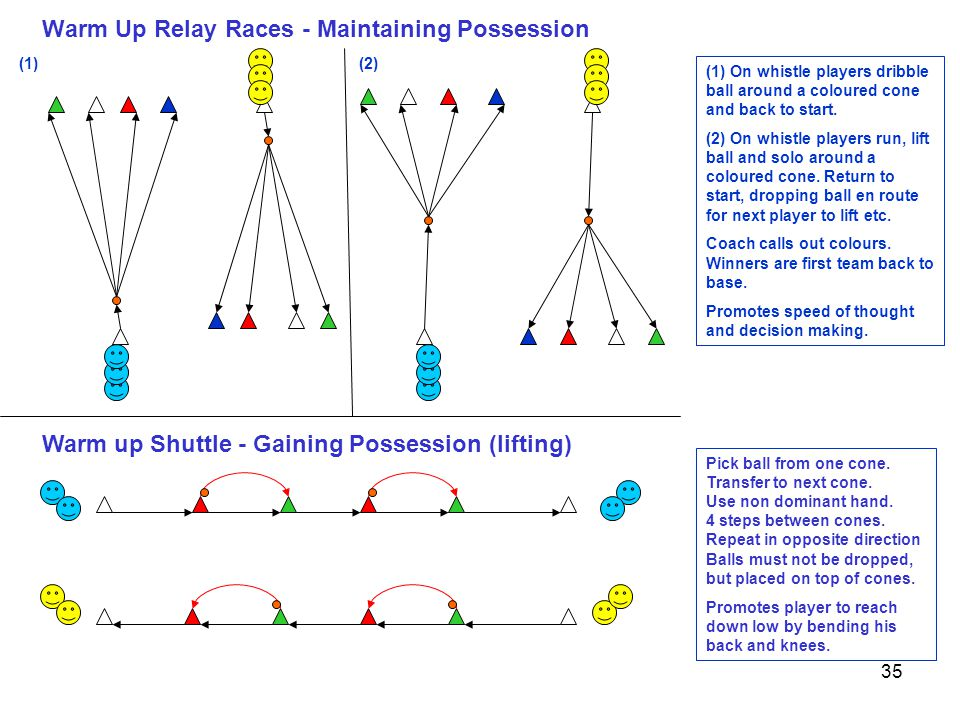 Warm Up Relay Races - Maintaining Possession