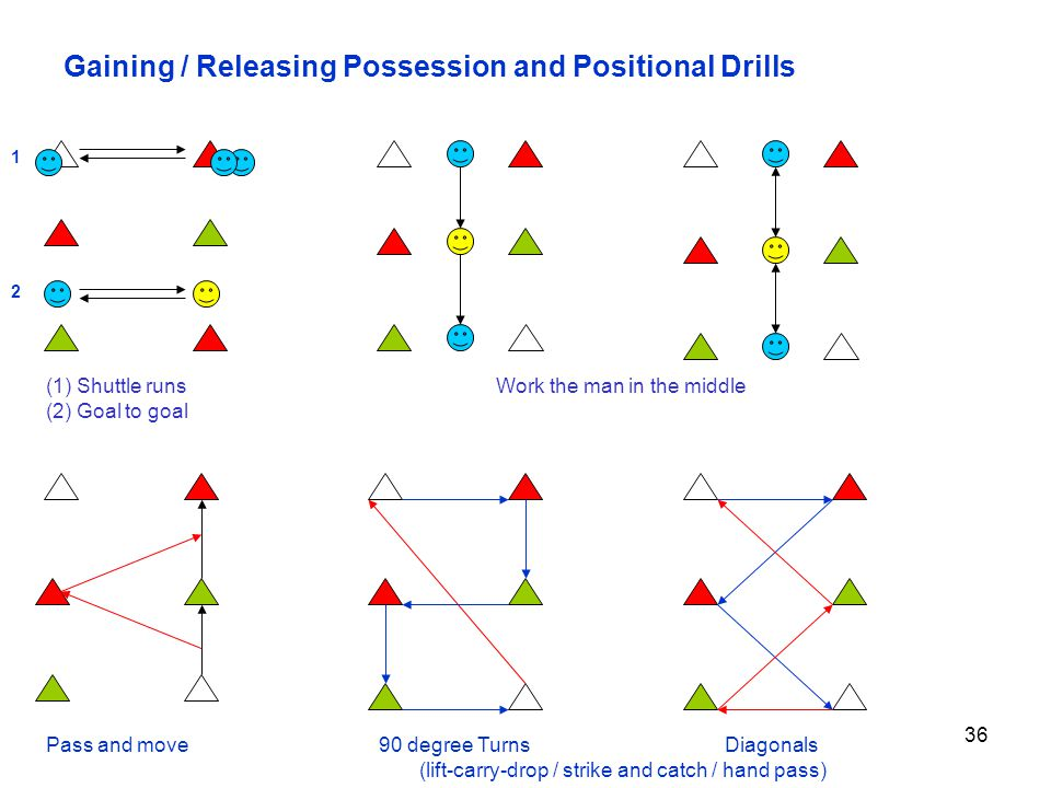 Gaining / Releasing Possession and Positional Drills