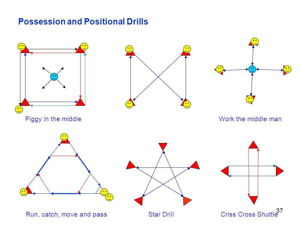 Possession and Positional Drills