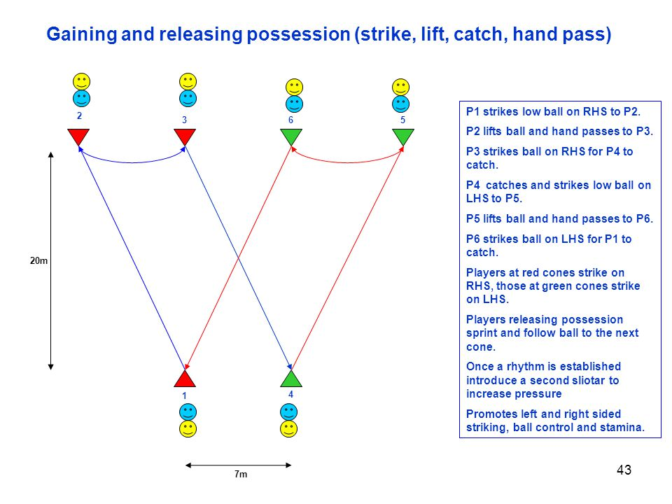 Gaining and releasing possession (strike, lift, catch, hand pass)