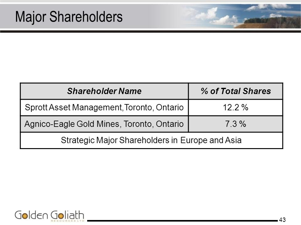Major Shareholders Shareholder Name % of Total Shares