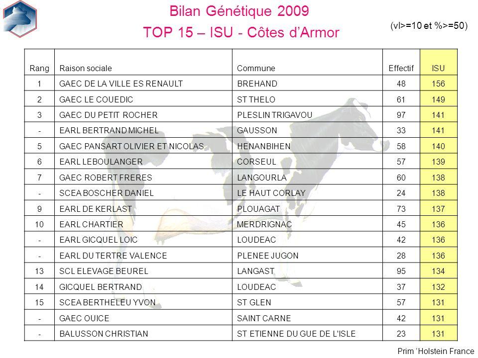 Bilan Génétique 2009 TOP 15 – ISU - Côtes d'Armor