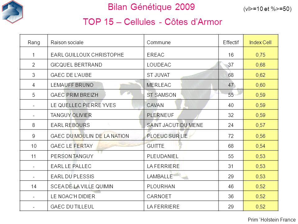 Bilan Génétique 2009 TOP 15 – Cellules - Côtes d'Armor